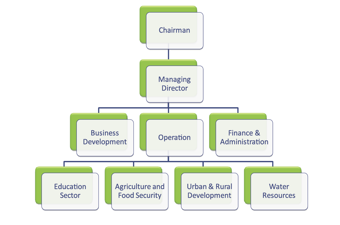 personal development plan for hr manager